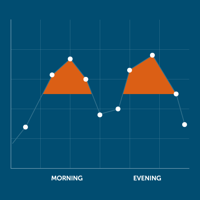 """Illustration of a utility's peak demand. The goal of """"load shifting"""" is to get rid of the orange peak and use more power in low-cost times."""