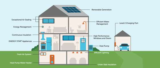 cross section diagram of home with energy efficient features, solar panels, electric car, insulation