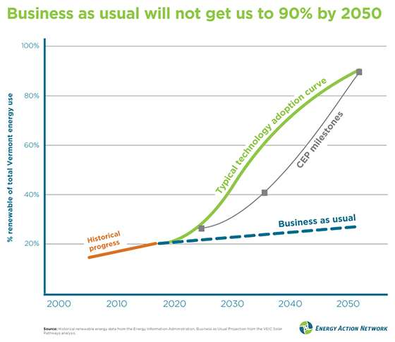 Line graph showing growth rate of renewable energy with and without market incentives