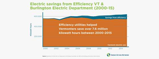 Graphs showing how much of Vermont's energy needs are met with savings from energy efficiency
