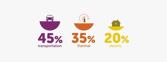 45% of Vermont's energy is used on transportation, 35% on thermal heating, and 20% on electric heating