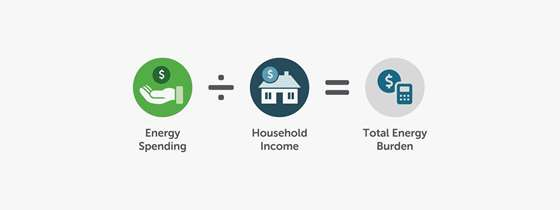 An icon of a hand, an icon of a house, and an icon of a calculator. Under each icon it says Energy spending divided by household income equals total energy burden