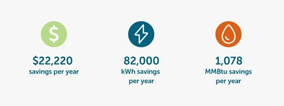 A graphic showing the savings per year from this project: $22,220, 82,000 kWh, and 1,078 MMBtu
