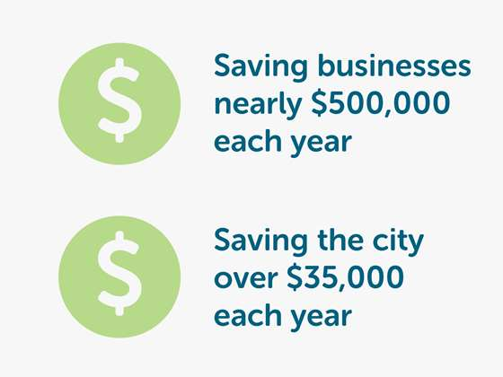 Saving businesses nearly $500,000 each year. Saving the city over $35,000 each year.
