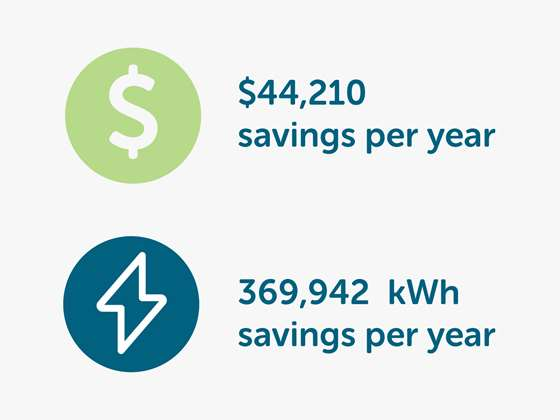 Saving $44,210 and 369,942 kWh every year