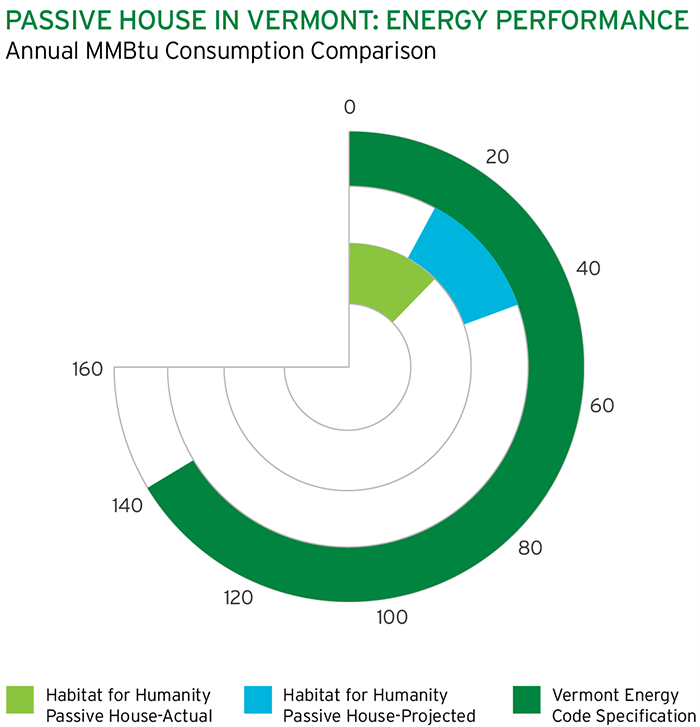 Chart showing comparison of Passive House energy use to a house built to Vermont energy code