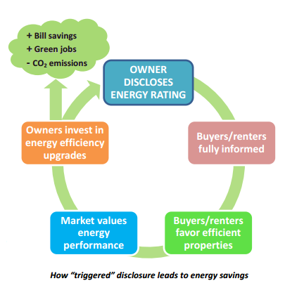 Vermont Has A Long History Of Energy Rating Our Housing Stock; We Have Been Rating  Single And Multi Family Homes Using The National Home Energy Rating ...