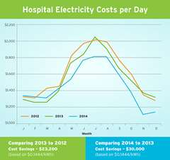 Chart showing hospital electricity costs