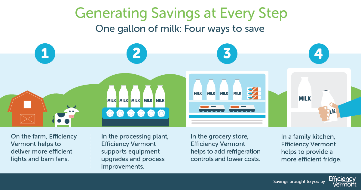 illustration of energy efficiency in dairy process