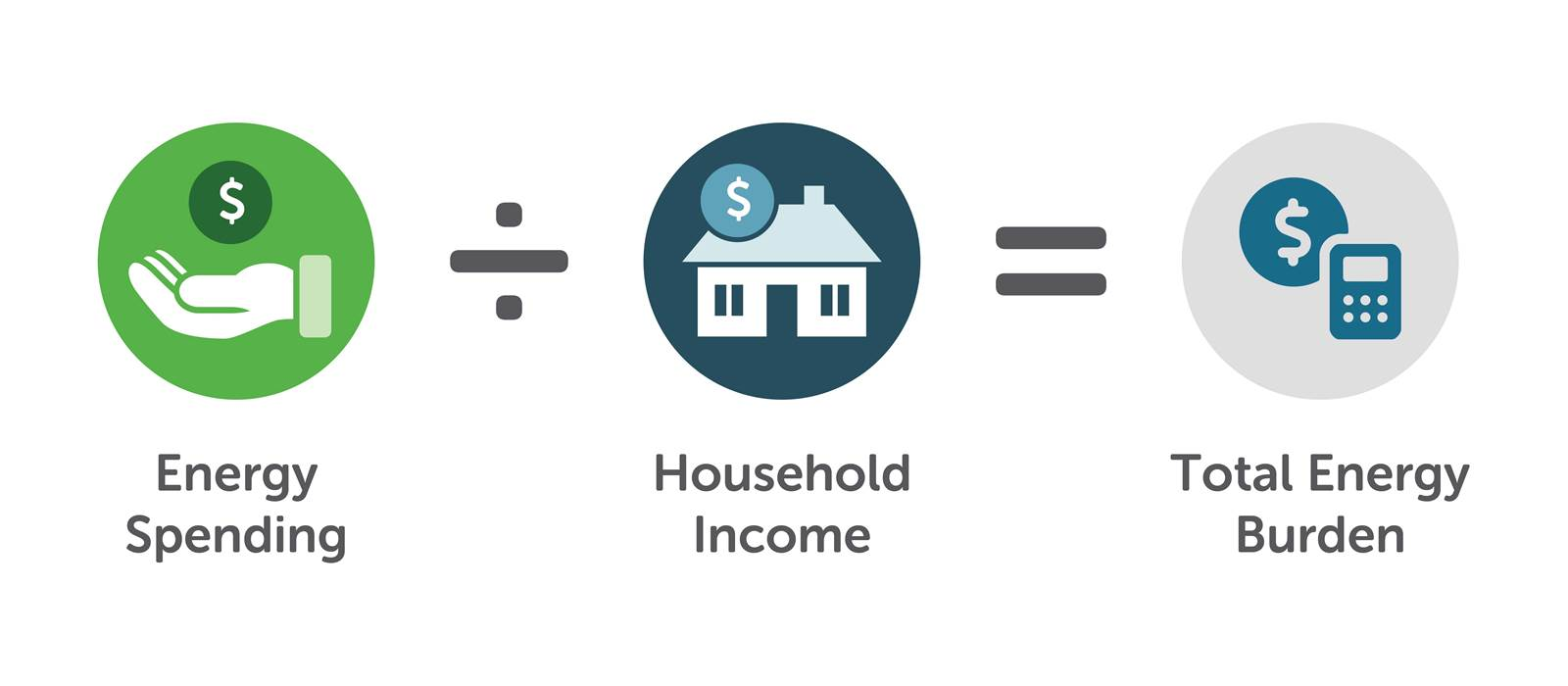 Graphic depicting energy spending divided by household income equals total energy burden