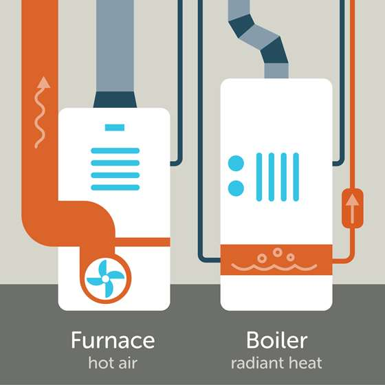 Furnaces and Boilers: The Difference