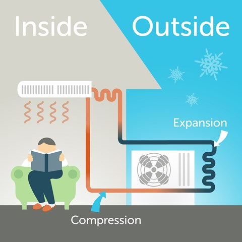 Heat Pump How It Works electric heat pump & air source systems   efficiency vermont