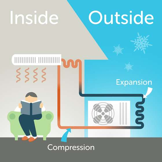 How Do Heat Pumps Work?
