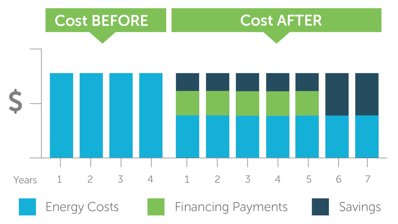 A chart showing an example of savings over time where cost savings start at year one and increase after financing payments are finished.