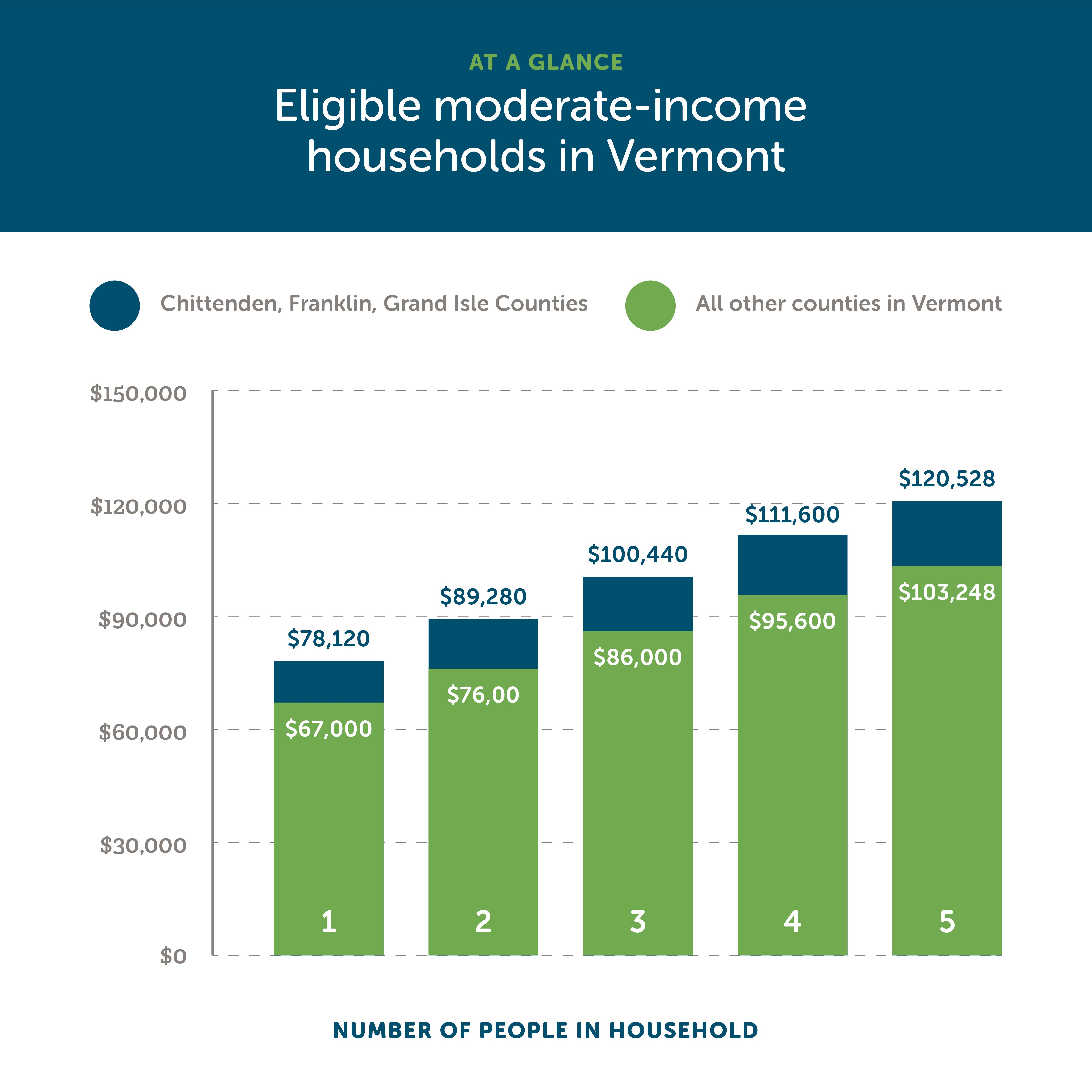 A graph showing eligible moderate-income household incomes in Vermont