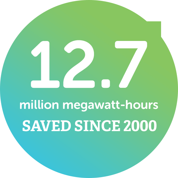 12.7 million megawatt-hours saved since 2000
